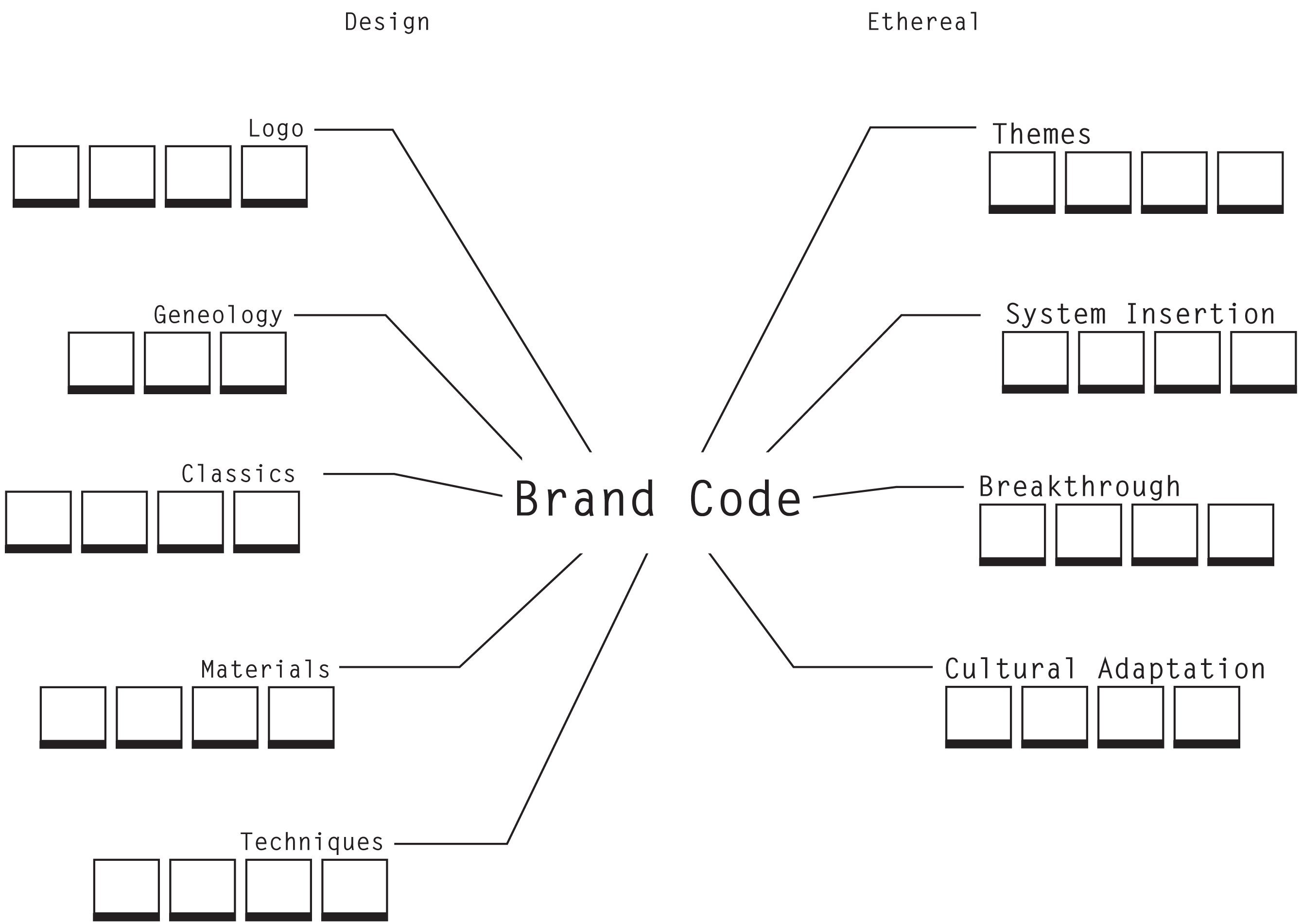Hacking Couture Template